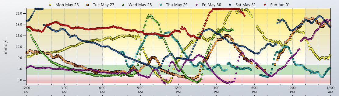 CBGM Chart - 2